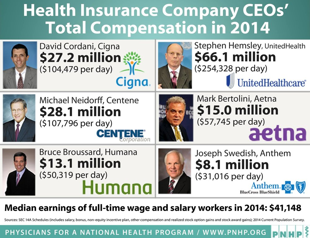 Where's all that money going? Here. And to shareholders, other executives and administrators, etc. It's definitely  not  being spent on patients.