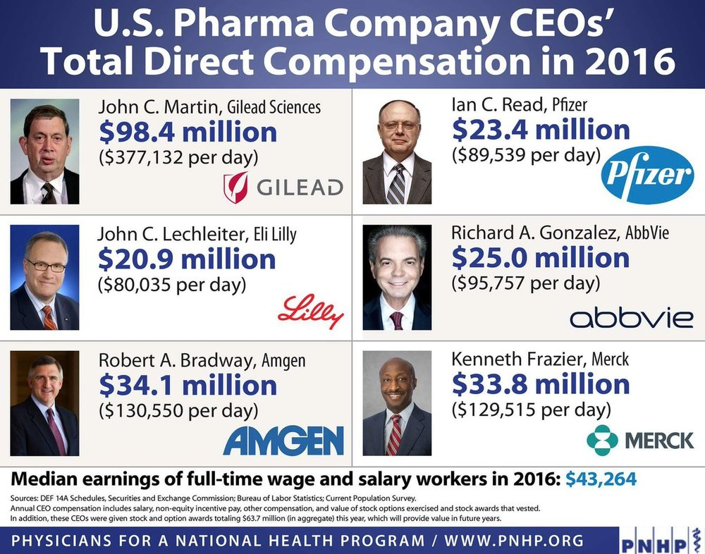 Oh, and don't forget these people. Big Pharma has managed not only to secure themselves massive profits, but they even get taxpayers to cover their R&D much of the time. This isn't business. This is theft.