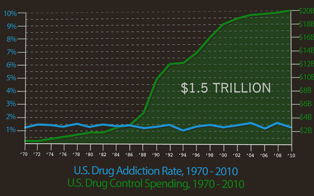 "The ""War on Drugs"" hasn't reduced the percentage of the population addicted to drugs at all, no matter how much is spent. Which means ending the drug war should have a negligible impact on the number of addicts as well, but it would save us money and help people instead of ruining their lives forever."