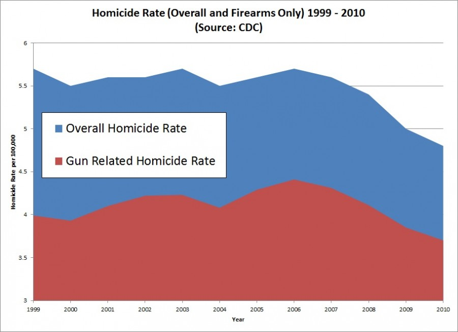 As you can see, gun homicides have the exact same cause as any other method of homicide. That's why the graph looks so similar for each. The answer is to go after homicides in general, and to do that, we need to address our many socioeconomic issues in this country. Gun bans and restrictions won't help this problem.