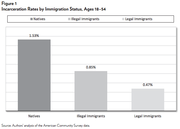 Immigrants are less likely to be incarcerated than natives are, whether they're here legally or illegally.