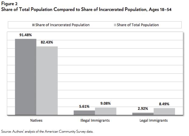 Immigrants win again.