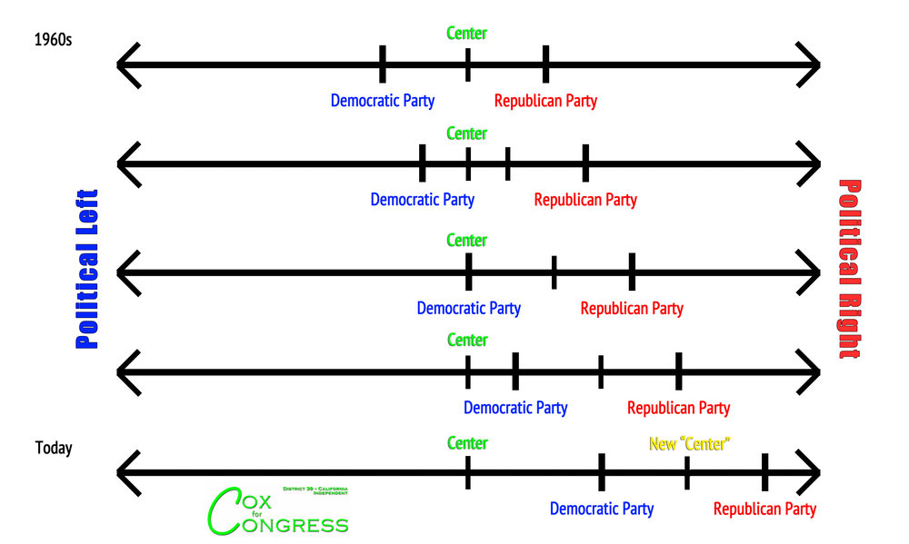 "As the political spectrum has shifted to the right in this country, it seems many people have hardly noticed at all. Politicians and media alike refer to these two parties as ""the left"" and ""the right"" but that's only relative to each other. And sometimes it's actually wrong. There are now Republicans who are left of some of the more right-wing Democrats. We can't move forward with our country leaning this far to the right."