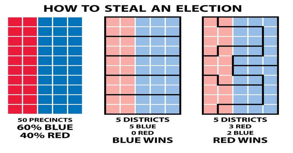 This is how Gerrymandering works. It's simply a legal type of election fraud, and both parties do it.