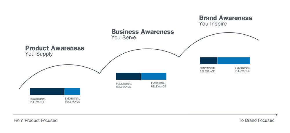 BrandStrategy.jpg