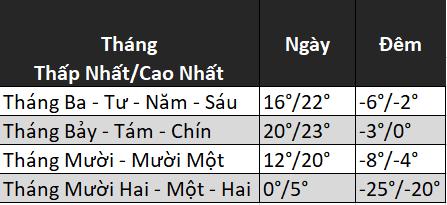 Nhiệt độ trung bình hàng năm ở Lo Manthang