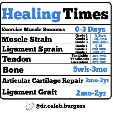 Image 1. Estimate Healing Times for Various Injuries Courtesy of Dr Caleb Burgess, DPT.
