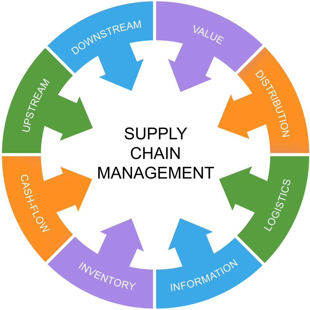 An explanation of what is supply chain management