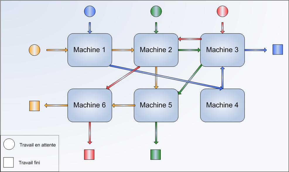 difference between job shop and batch production