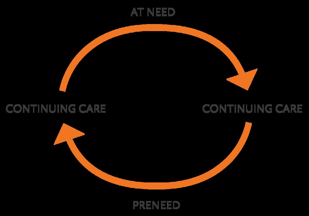 CN-At-Need-Cycle-Graphic_At-Need-Cycle-Graphic.png