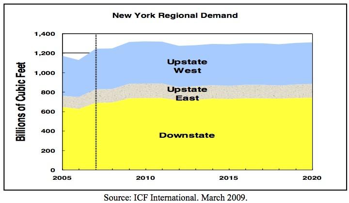 state demand chart