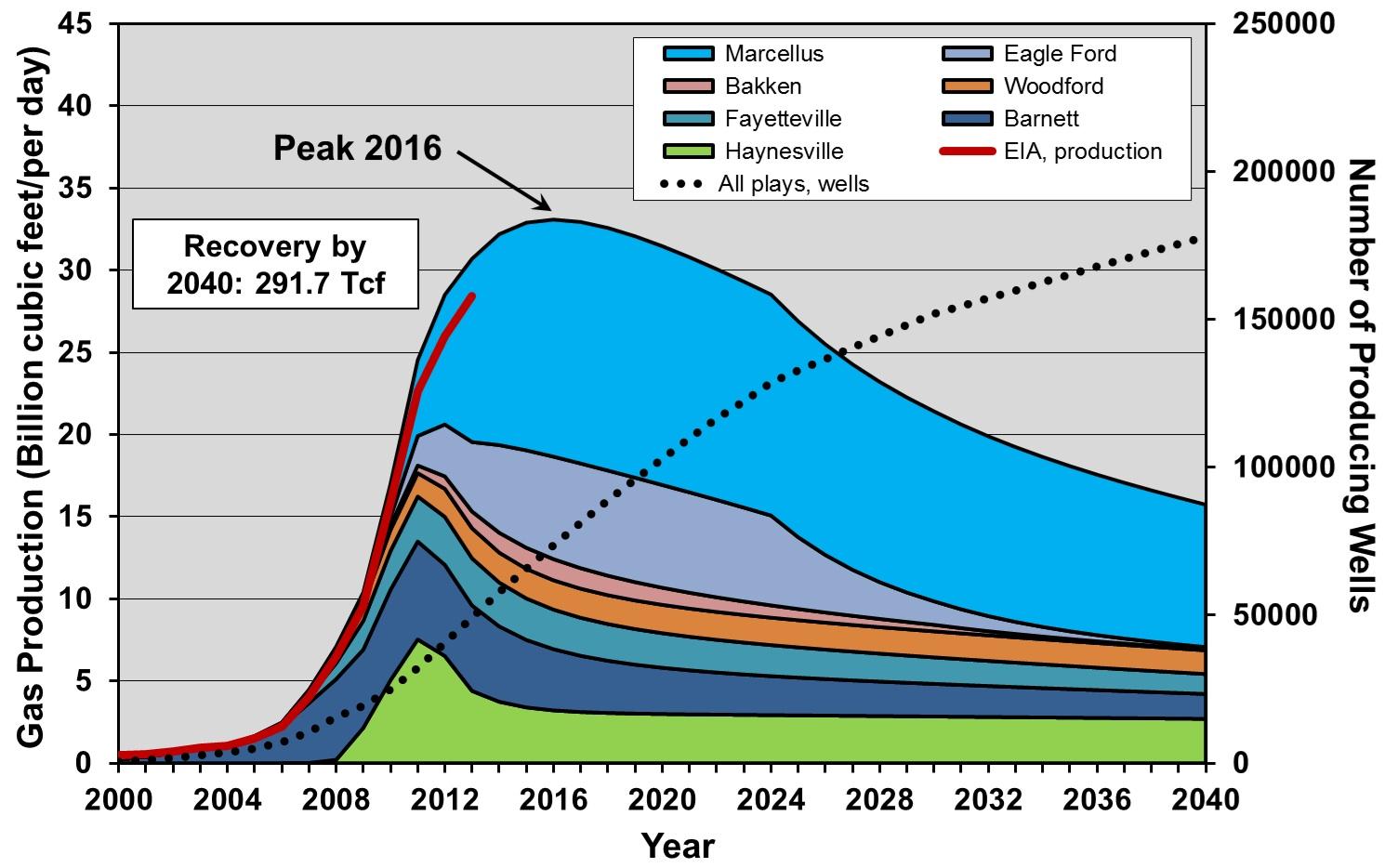 2016 peak PCI