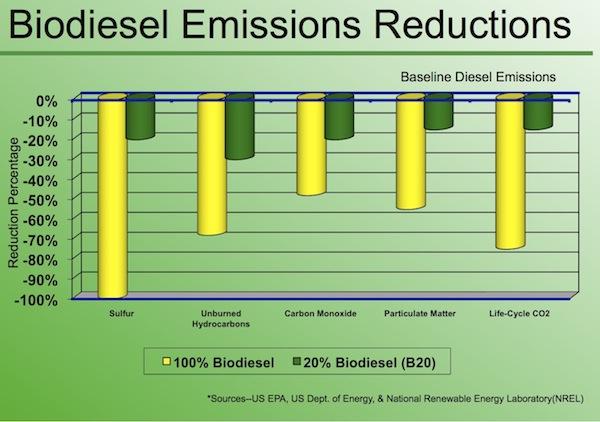 BioD emissions reductions