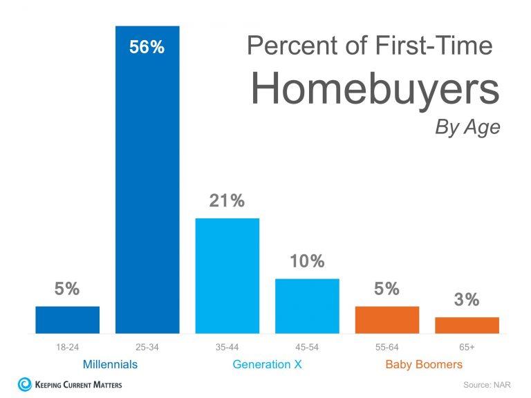 Percent of first time homebuyers - millennials