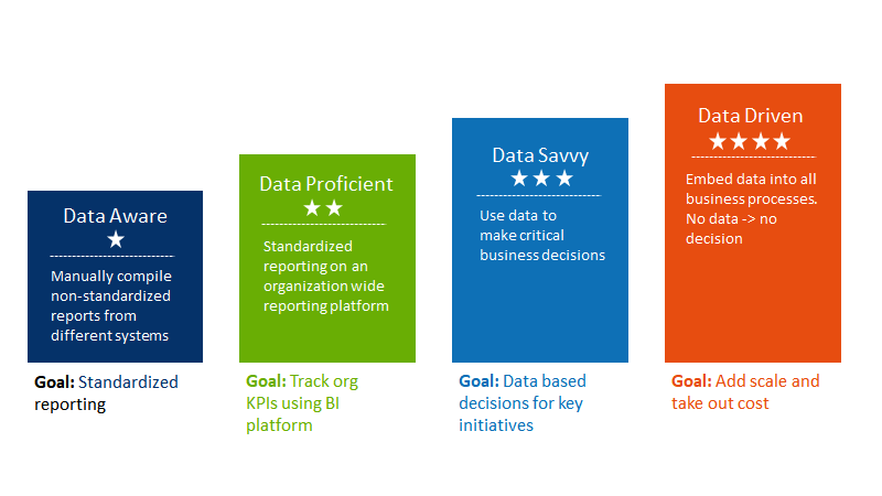 The Dell Data Maturity Model (DDMM)