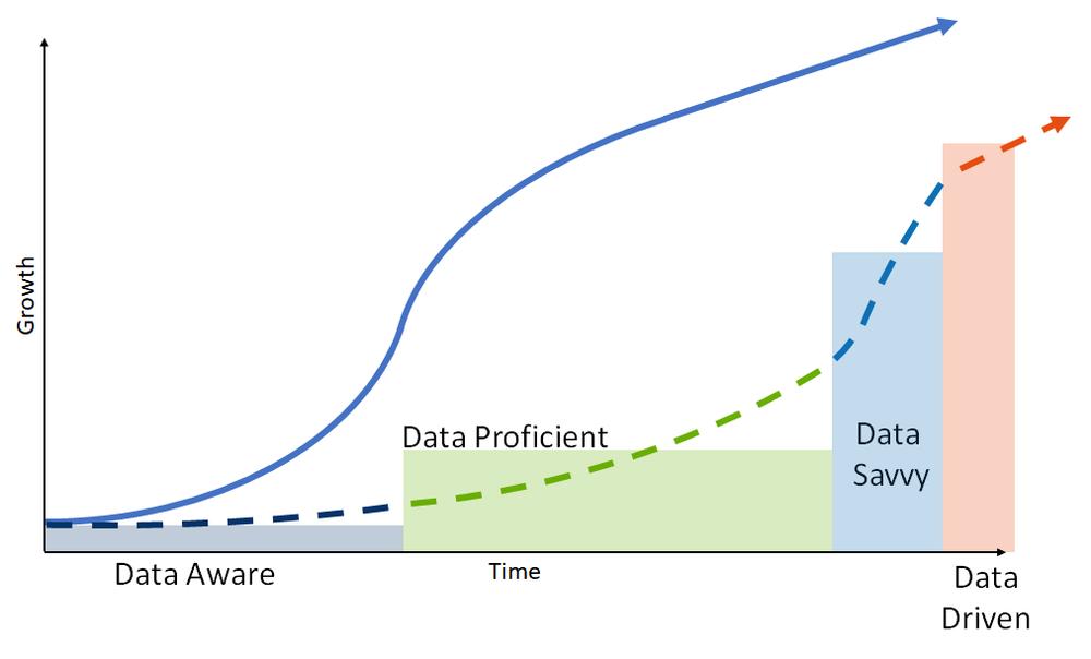 The Data Maturity Curve