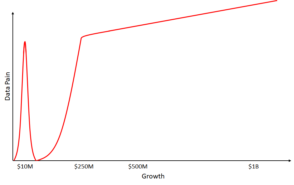 Pain v. Growth Curve for companies who don't invest beyond Classic Business Intelligence