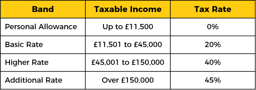 Income Tax Table
