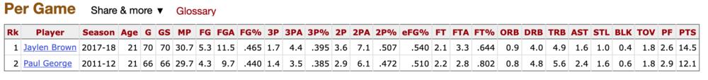 Via:   Basketball-reference.com  . Paul George's 2nd season (2011-12) vs. Jaylen Brown's 2nd season (2017-18).