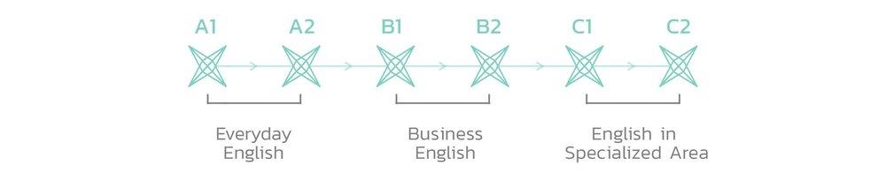 หลักสูตรภาษาอังกฤษสู่ความสำเร็จทางธุรกิจ