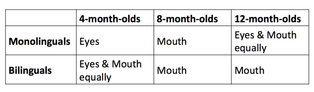 Developmental trajectories in eye vs mouth looking in infants from monolingual vs bilingual households