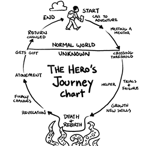Hero Journey.png