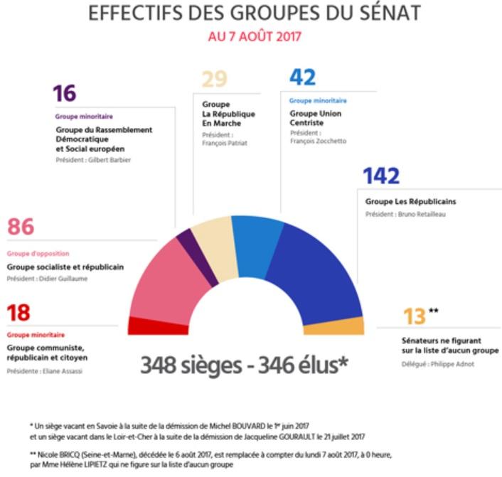 http://www.senat.fr/grp/index.html