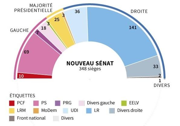 Nouveau Senat.jpg