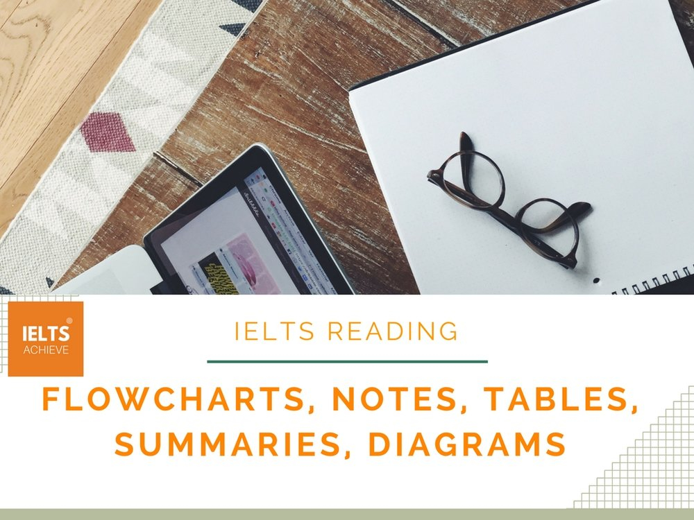 Flowcharts notes tables summaries and diagrams ielts achieve ielts reading in this post we will look at flowcharts notes tables summaries and diagrams it is very important that you will be able to ccuart Images