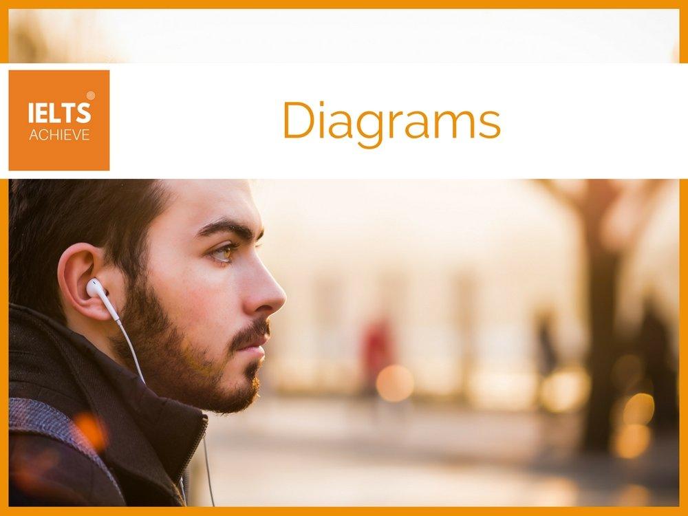IELTS listening diagrams