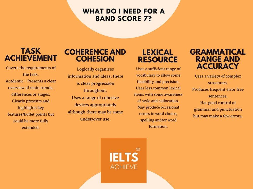 IELTS academic writing task 1 band score 7 criteria