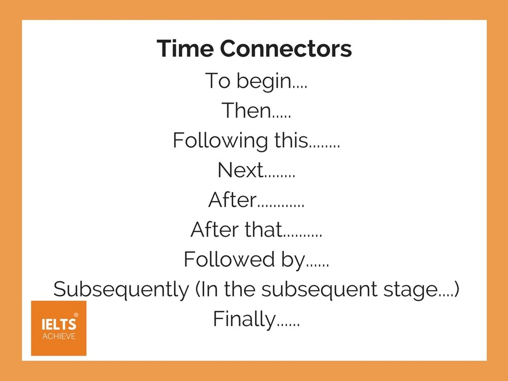 IELTS writing task 1 academic time connectors for a process question
