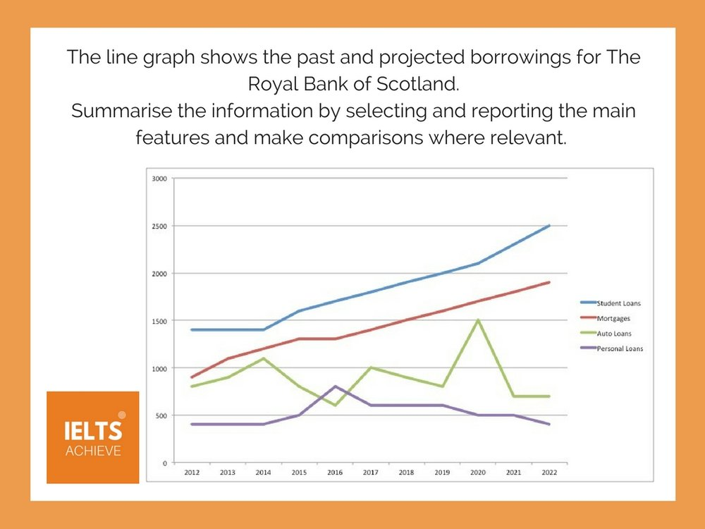 IELTS writing task 1 academic line graph showing future trends