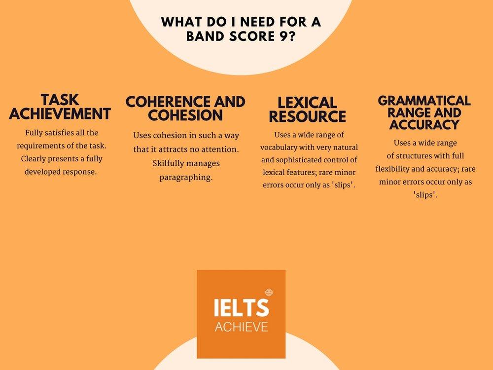 IELTS writing task 1 academic band score 9 criteria