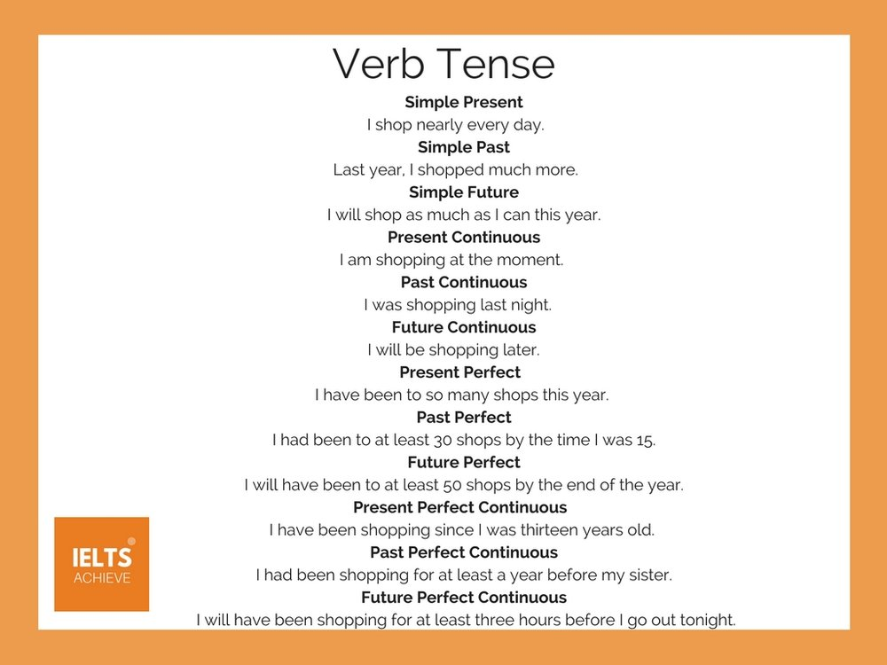 English grammar verb tense