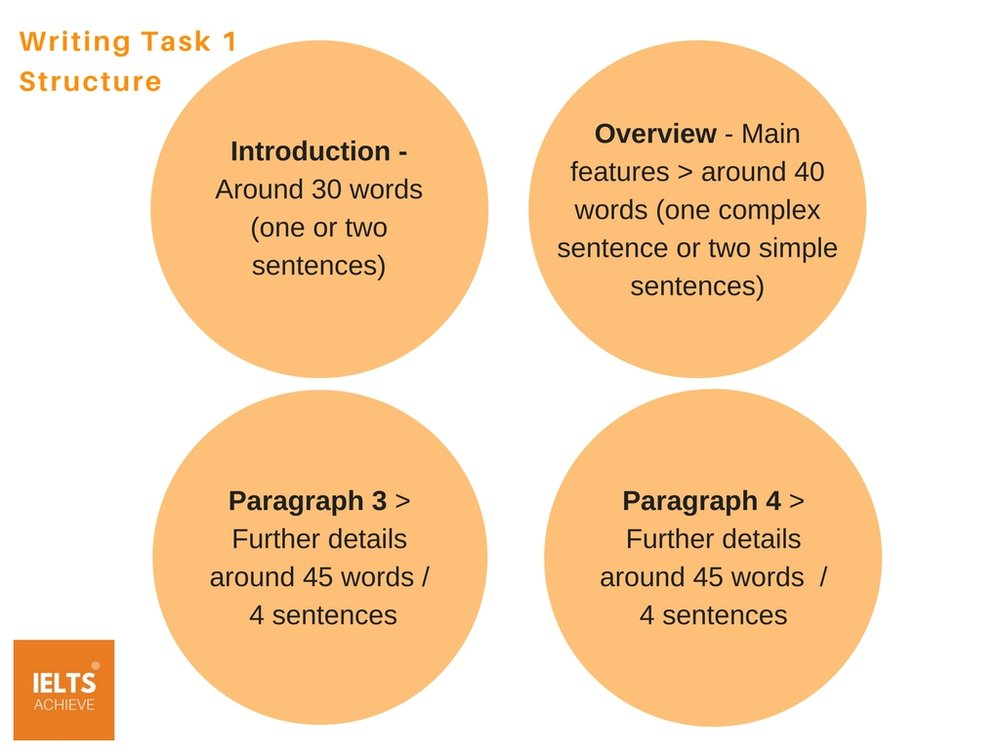 the writing task 1 essay structure should be as follows