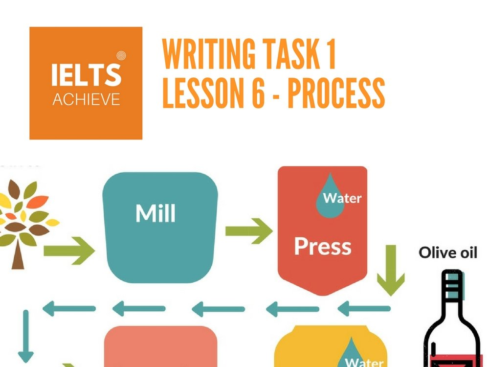 IELTS academic writing task 1 lesson on process questions