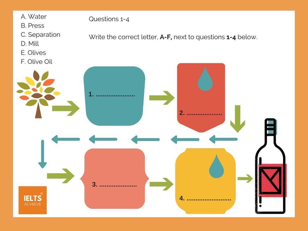 Diagrams ielts achieve process diagram ccuart Image collections