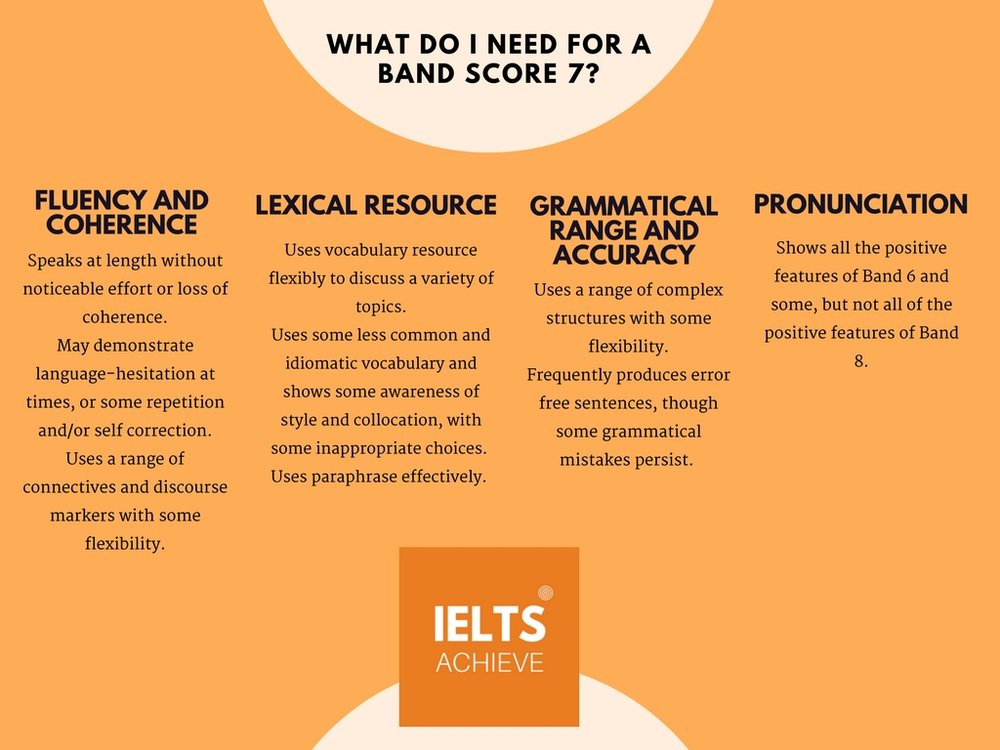 IELTS speaking band score 7 marking criteria