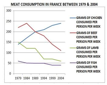LINE GRAPH - Meat Consumption