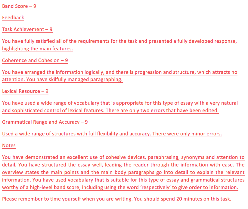 IELTS task 1 academic band score 9 essay feedback