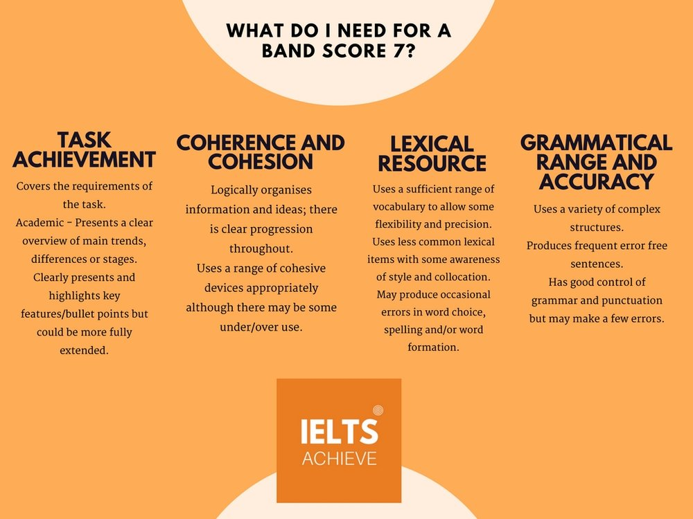 IELTS writing task 1 academic band score 7 marking criteria