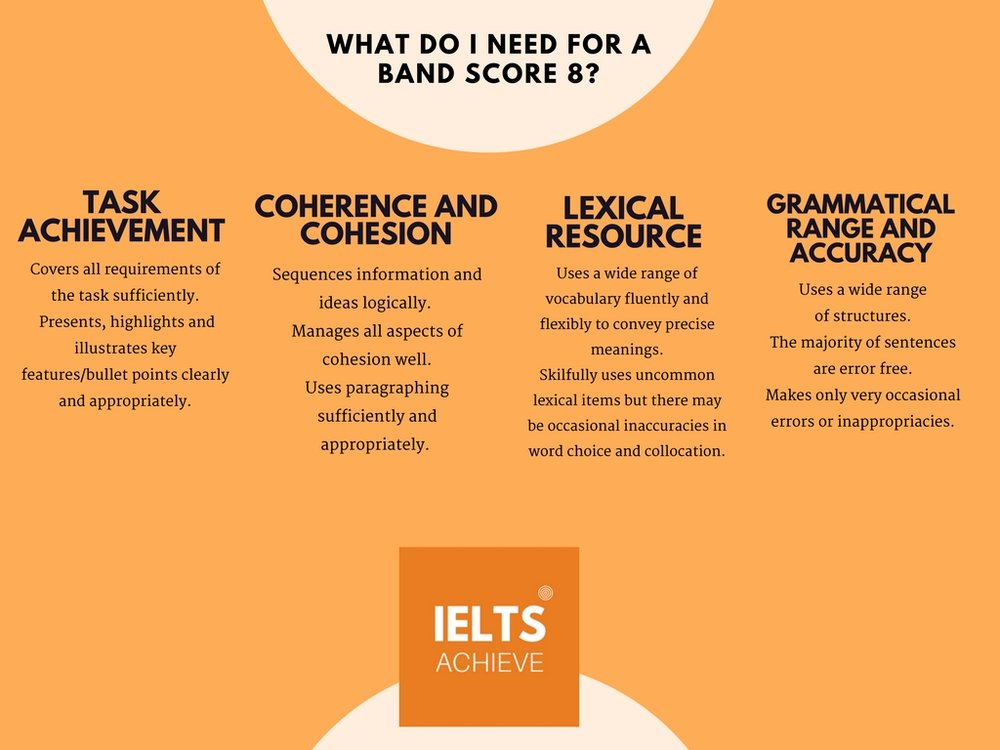IELTS writing task 1 academic band score 8 marking criteria