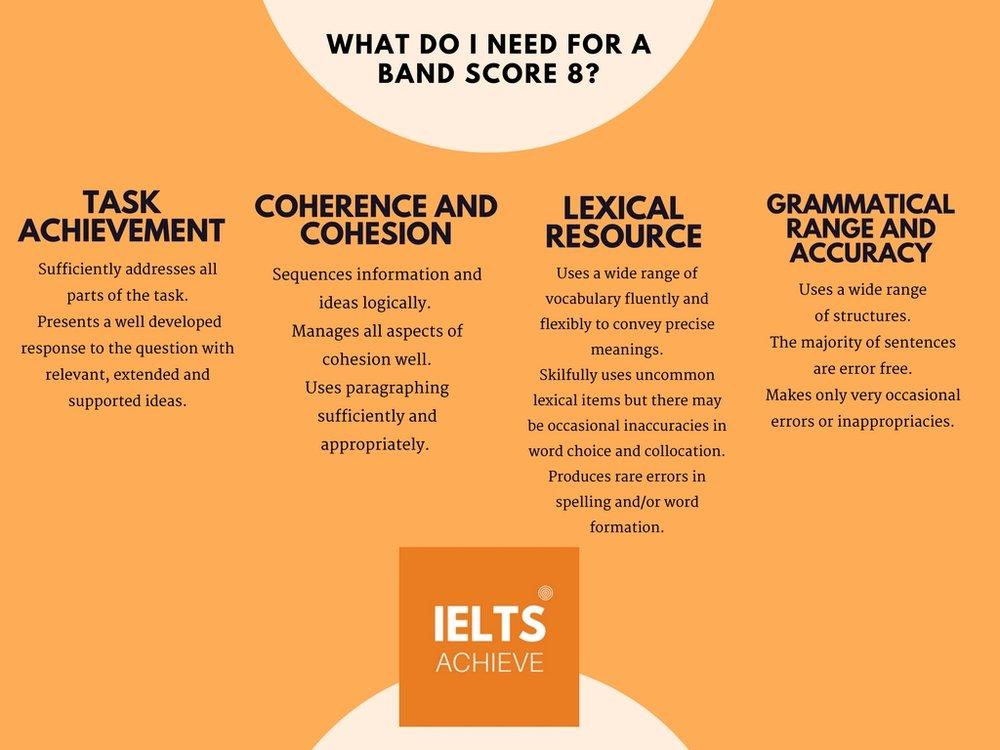 IELTS writing task 2 academic band score 8 marking criteria