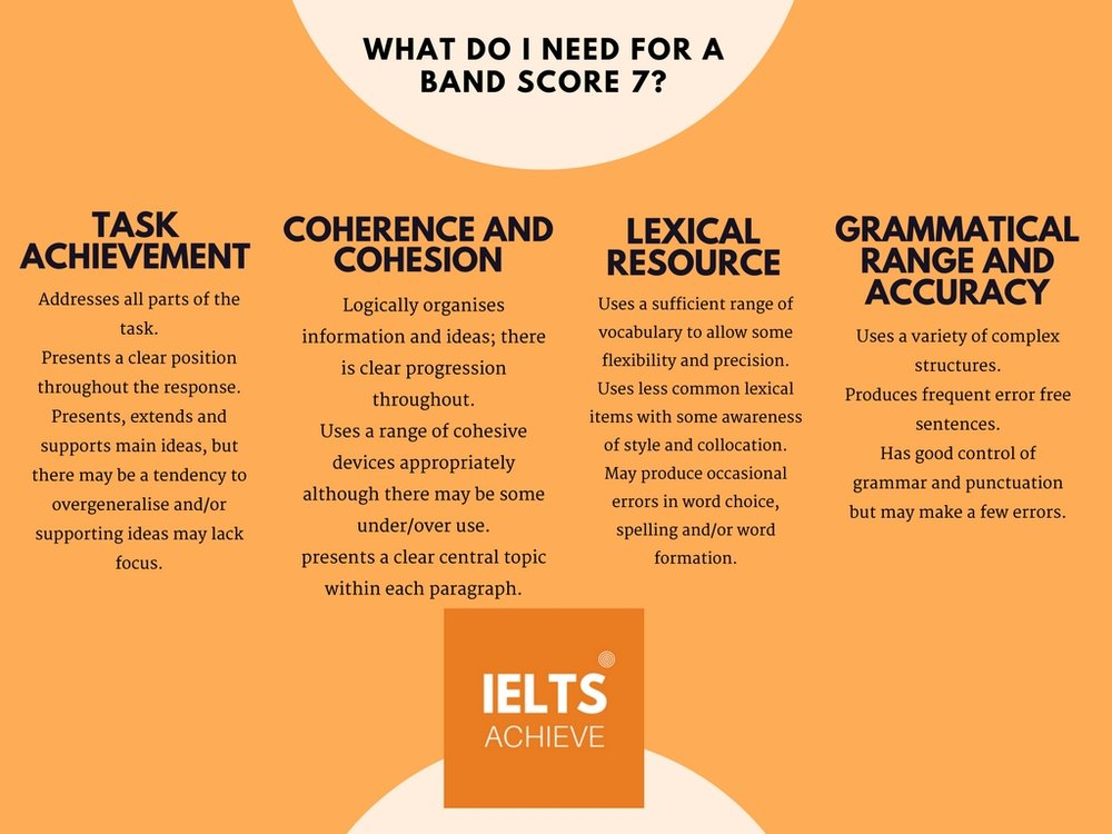 IELTS writing task 2 academic band score 7 marking criteria