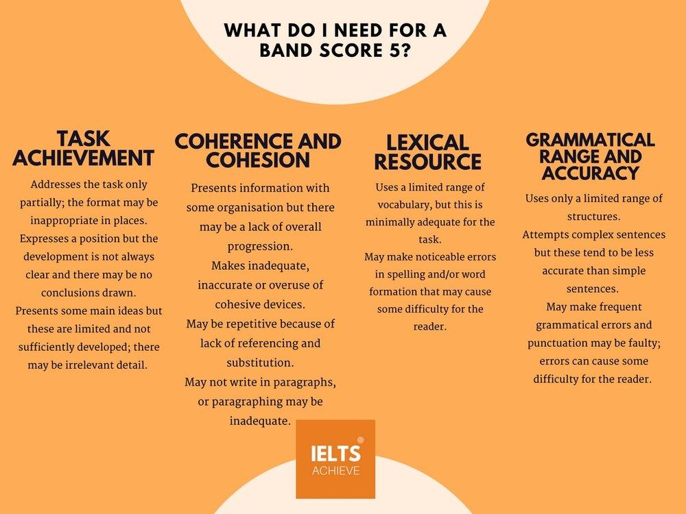IELTS writing task 2 academic band score 5 marking criteria