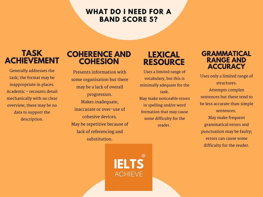 IELTS writing task 1 academic band score 5 marking criteria