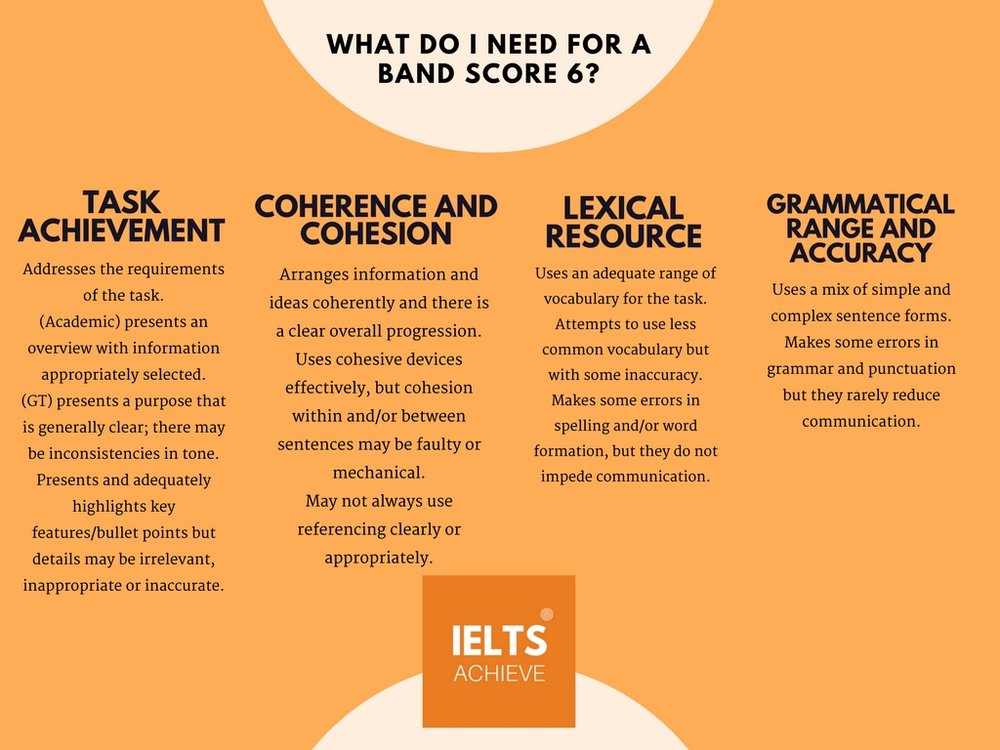 IELTS writing task 1 academic band score 6 marking criteria