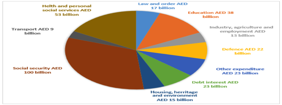IELTS Pie Chart example essay
