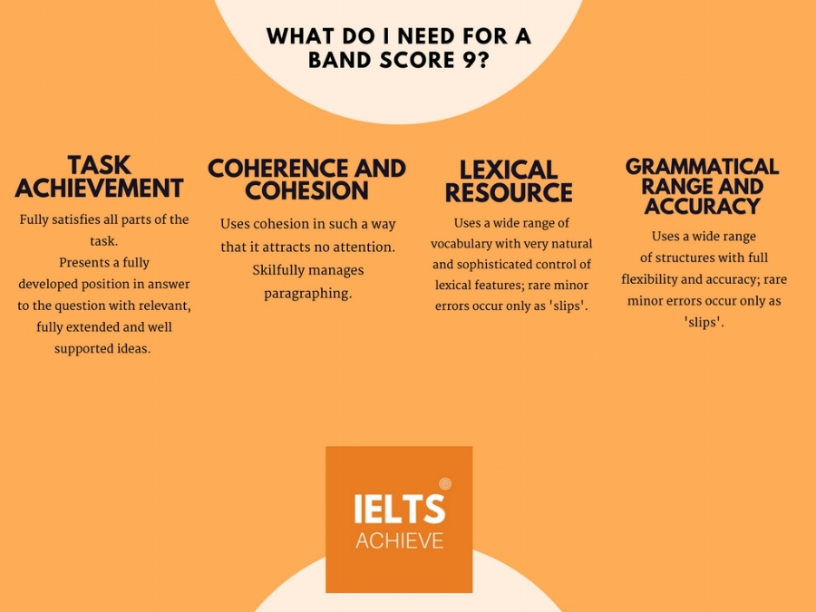 IELTS writing task 2 academic band score 9 marking criteria